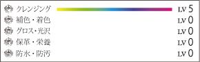 レノマットリムーバー効果グラフ